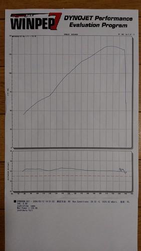 GSX-R1100W dyno run