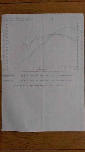 GSX-R1100W Dyno run, North America