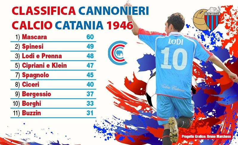 Catania, marcatori: Lodi agguanta Memo Prenna e il podio!