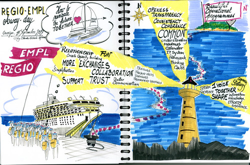 Graphic recording of the REGIO-EMPL geographical officers away day