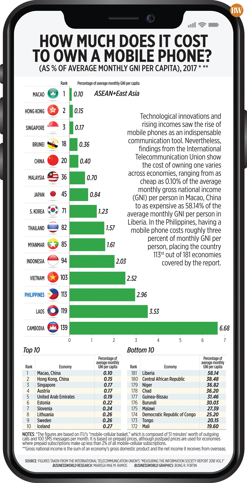 How much does it cost to own a mobile phone?