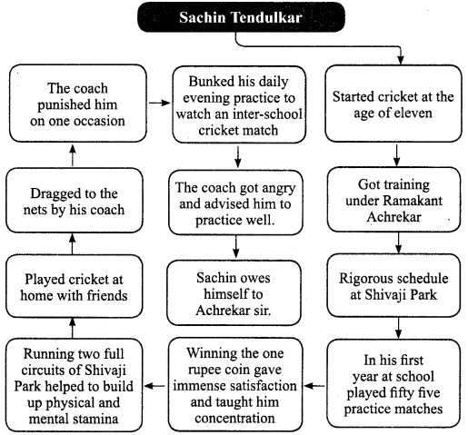 Tamilnadu Board Class 9 English Solutions Prose Chapter 1 Learning the Game - 13
