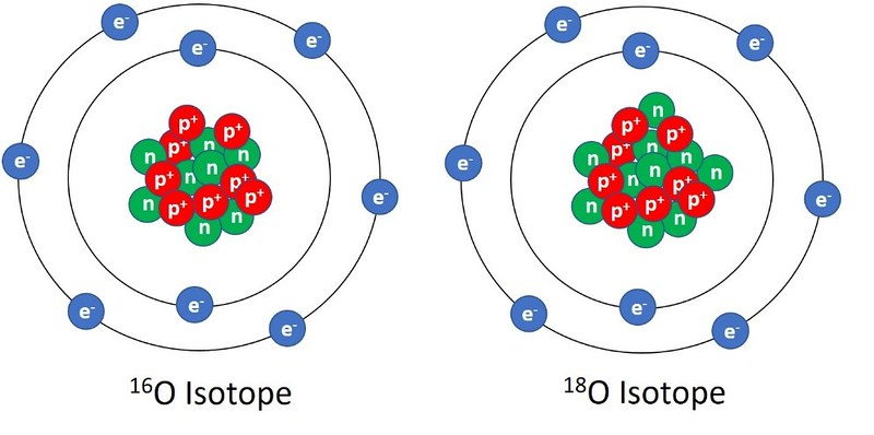 A representation of oxygen isotopes