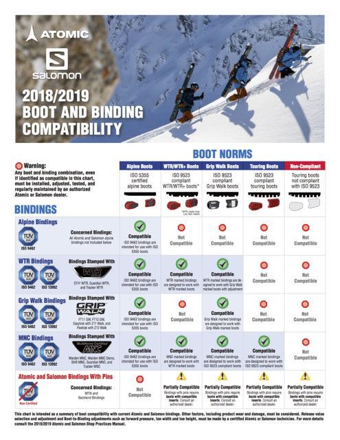 Tabulka kompatibility skialpinistických bot a vázání