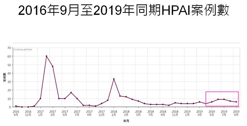2016年9月至2019年9月的高病原性禽流感案例數(圖表提供/防檢局)