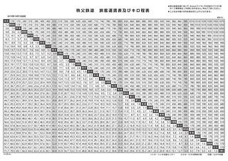 秩父鉄道旅客運賃表及びキロ程表(2019年10月1日改定)