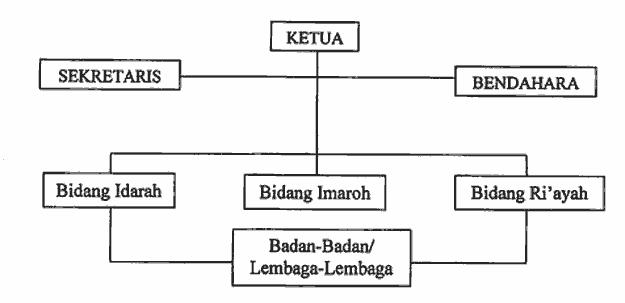 susunan-organisasi-pengurus-masjid