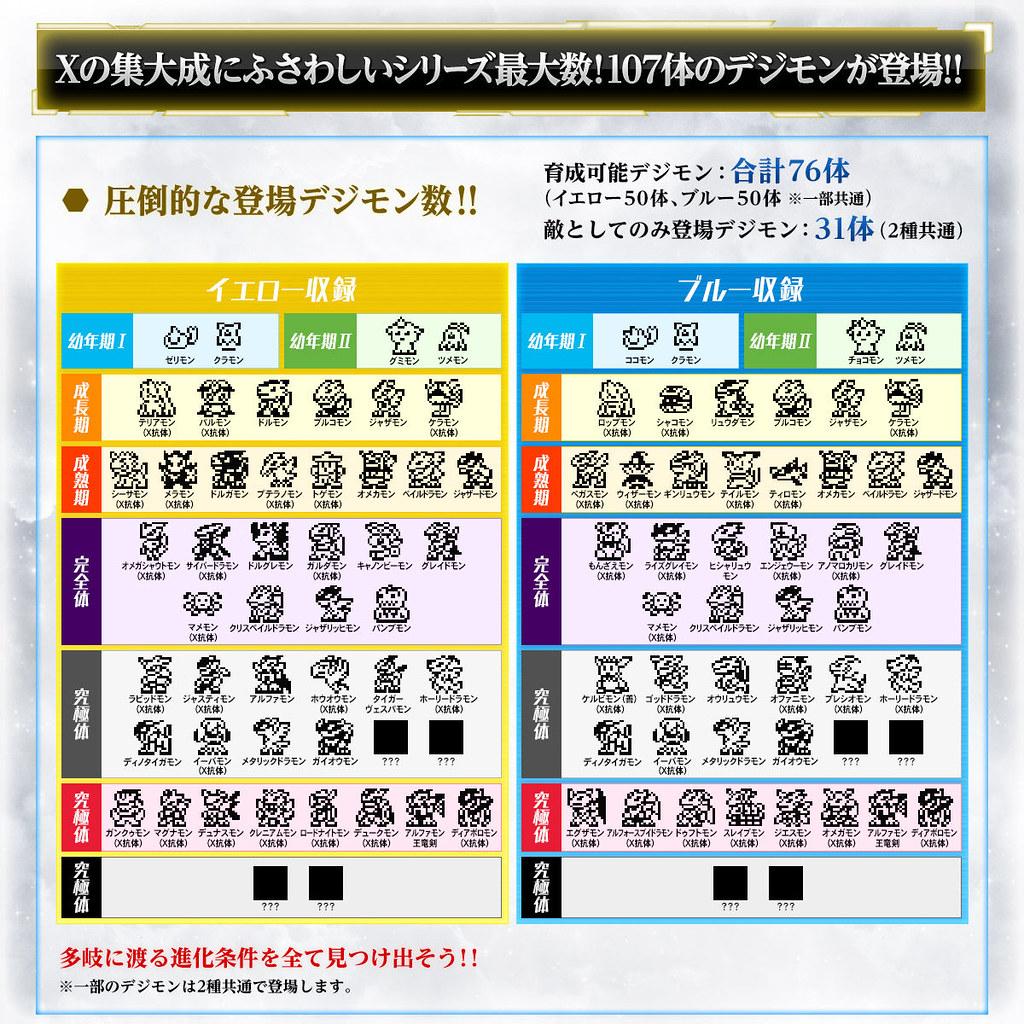 怪獸對打機新作!《數碼寶貝》X系列 Ver.3 七魔王最終決戰~DIGITALMONSTERX Ver.3(デジタルモンスターX Ver.3)