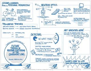 Future trends in neutron scattering