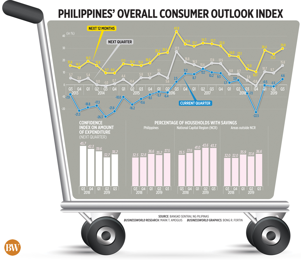 Philippines' Overall Consumer Outlook Index