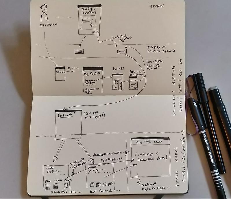 Paul's sketch - Register admin flow