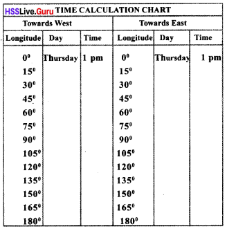 Kerala SSLC Class 10 Social Science 2 Chapter 1 Seasons and Time 8