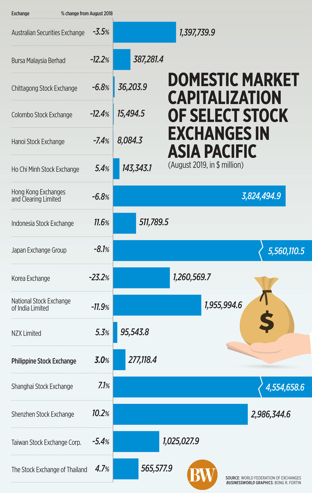 Domestic market capitalization of select stock exchanges in Asia Pacific (August 2019)