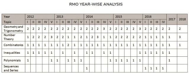 RMO Question Paper Analysis