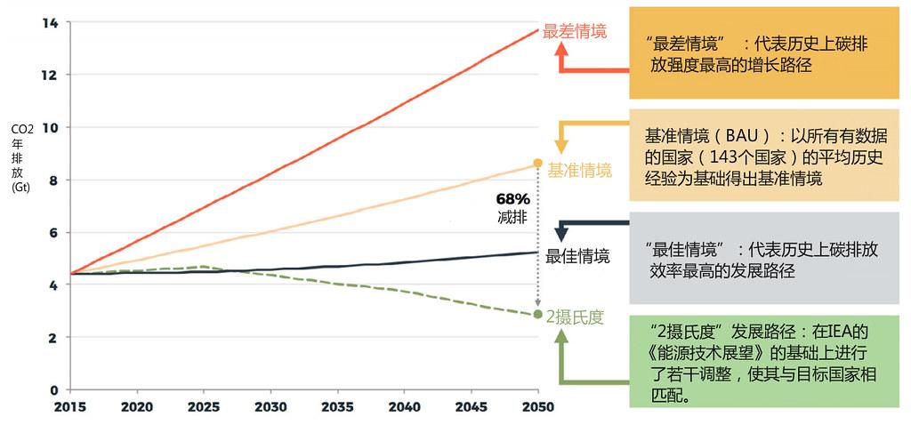 備註:1.通過重點對17個「一帶一路」關鍵國家進行建模繪製出此圖,2.「最佳情境」代表歷史上情況類似的國家中碳排放效率最高的發展路徑。資料來源:IEA(2017),生動經濟學顧問公司根據IEA(2018a,2018b)中的資料得出。