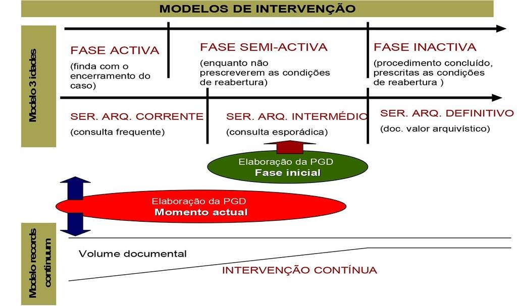 Modelos de intervenção