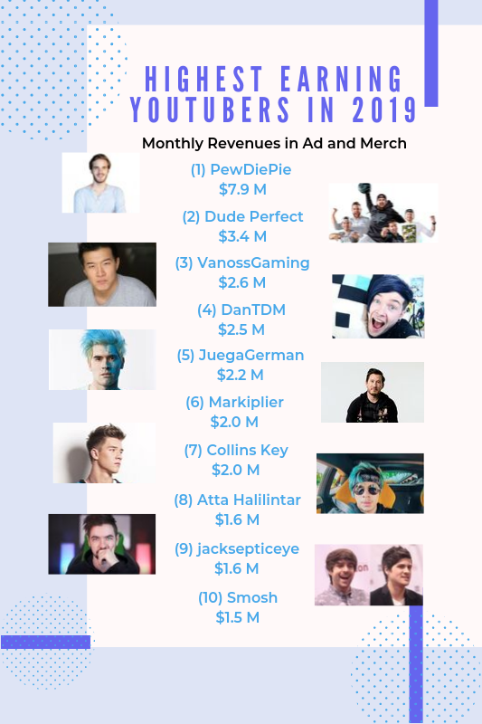 Top 10 Highest Earning YouTubers