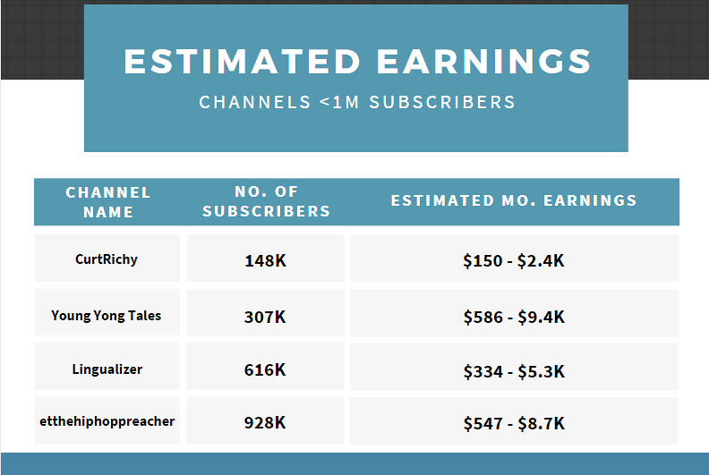 Estimated Earnings Channels Less than 1M Subs