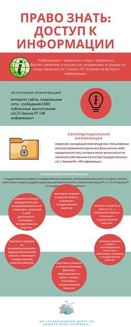 Доступ к информации-право каждого!