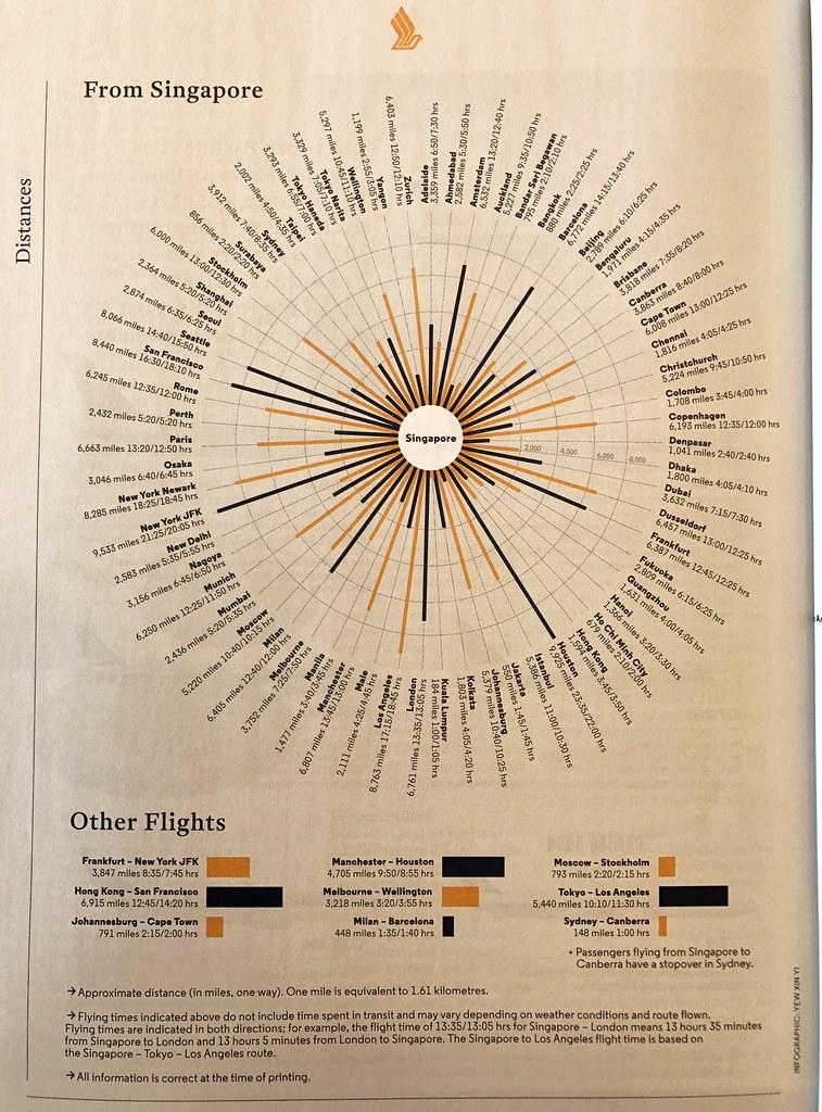 Singapore Airlines distances diagram, 2019   A Singapore Air ...