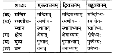 MP Board Class 6th Sanskrit Solutions Chapter 9 उज्जयिनीदर्शनम् 6