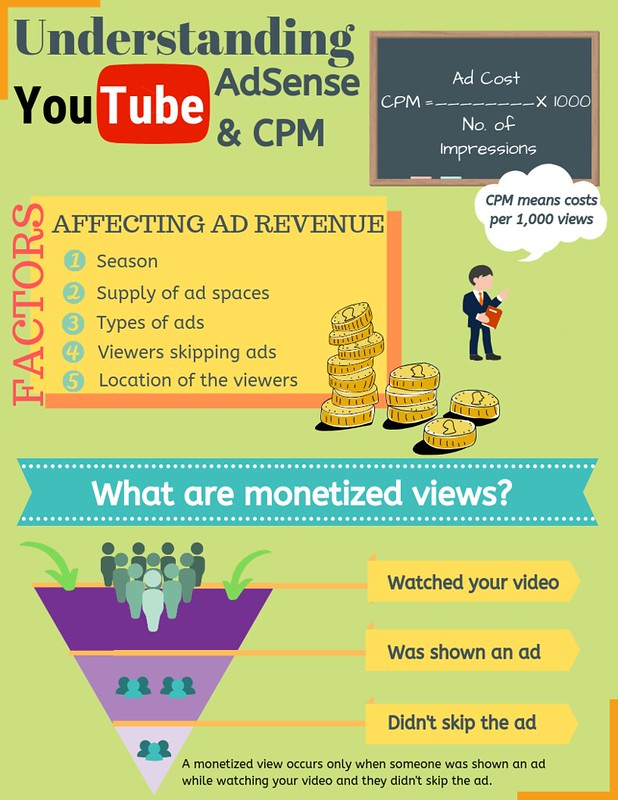 Understanding YouTube AdSense & CPM
