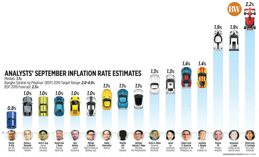 Analysts' September Inflation Rate Estimates