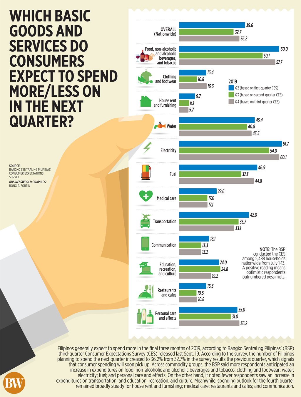 Which basic goods and services do consumers expect to spend more less on in the next