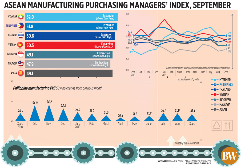 ASEAN manufacturing purchasing managers' index, September (2019)