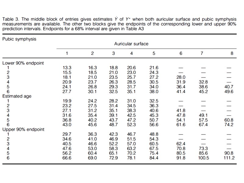 A look-up table showing the likely age estimates at 90% confidence limits based on both the auricular surface and pubic symphysis