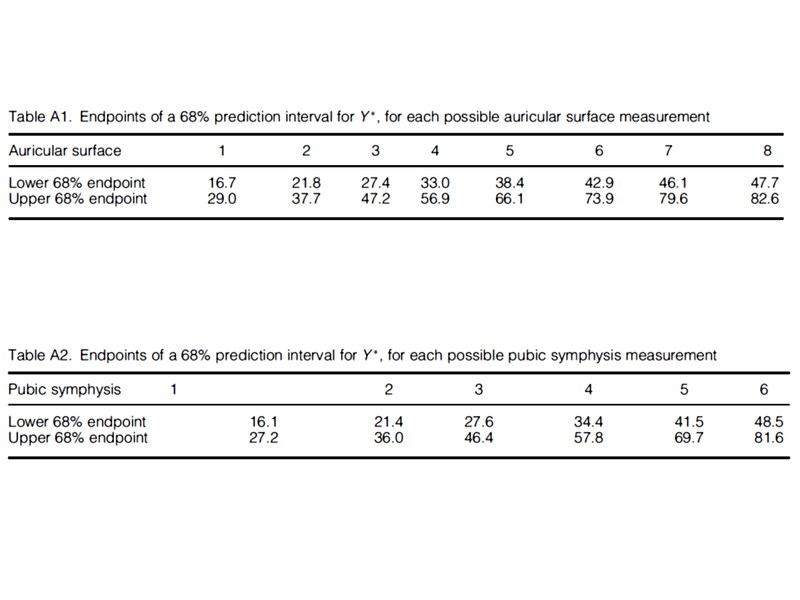 A look-up table showing the likely age estimates at 68% confidence limits for either the auricular surface or pubic symphysis stages