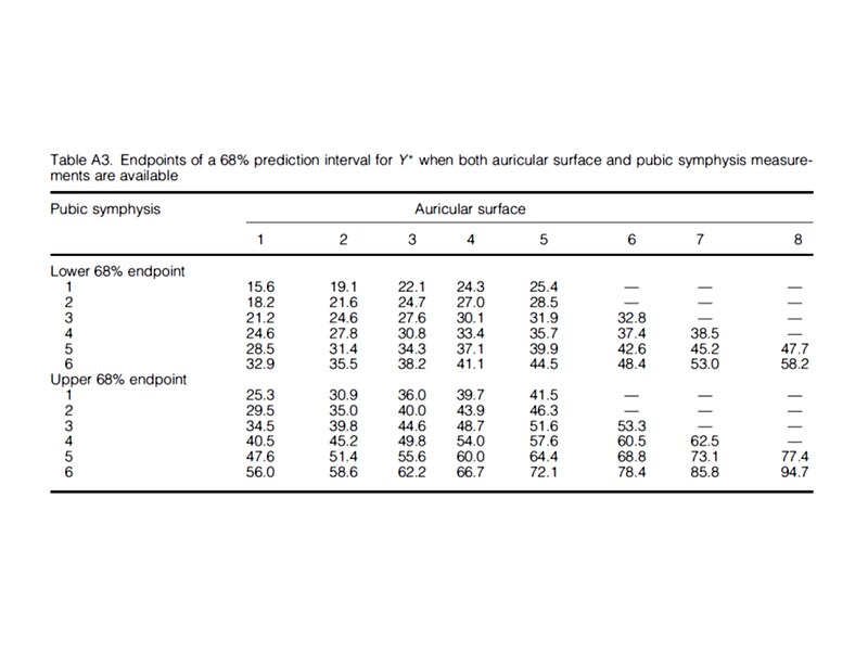 A look-up table showing the likely age estimates at 68% confidence limits based on both the auricular surface and pubic symphysis