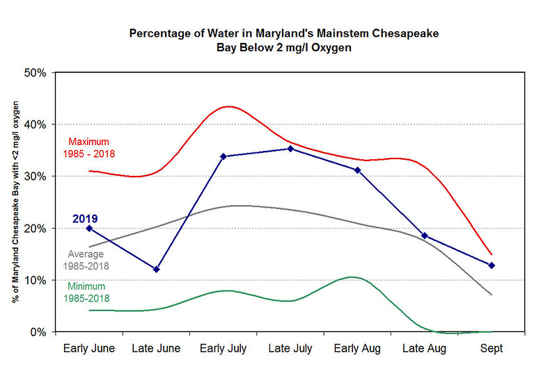 Graph of hypoxia volume monitoring in Chesapeake Bay, September 2019