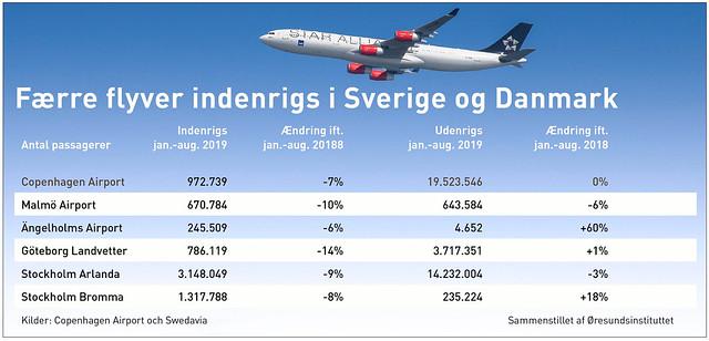 Flygstatistik DK web