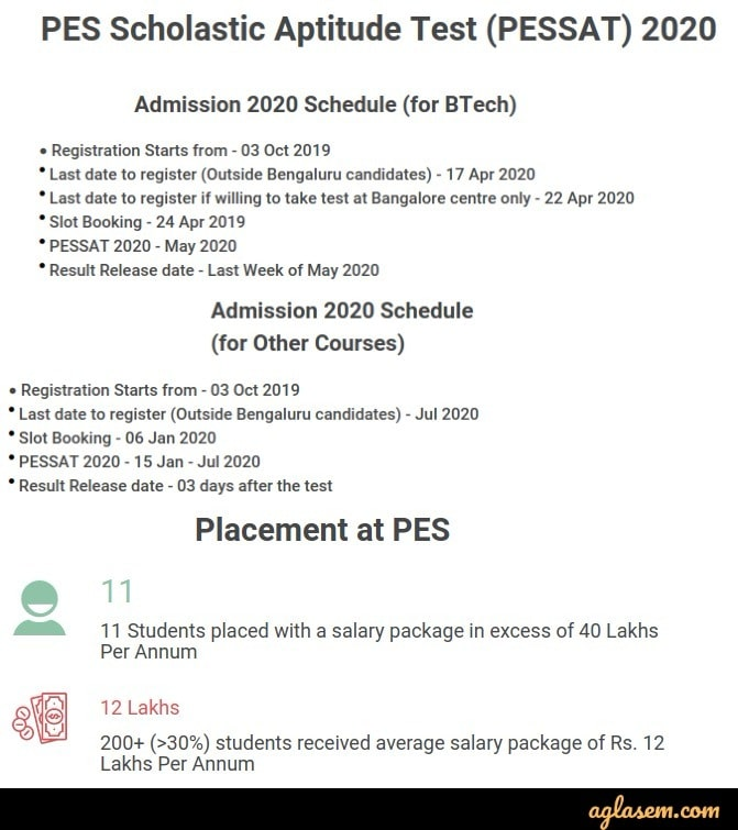 PESSAT 2020 Admission