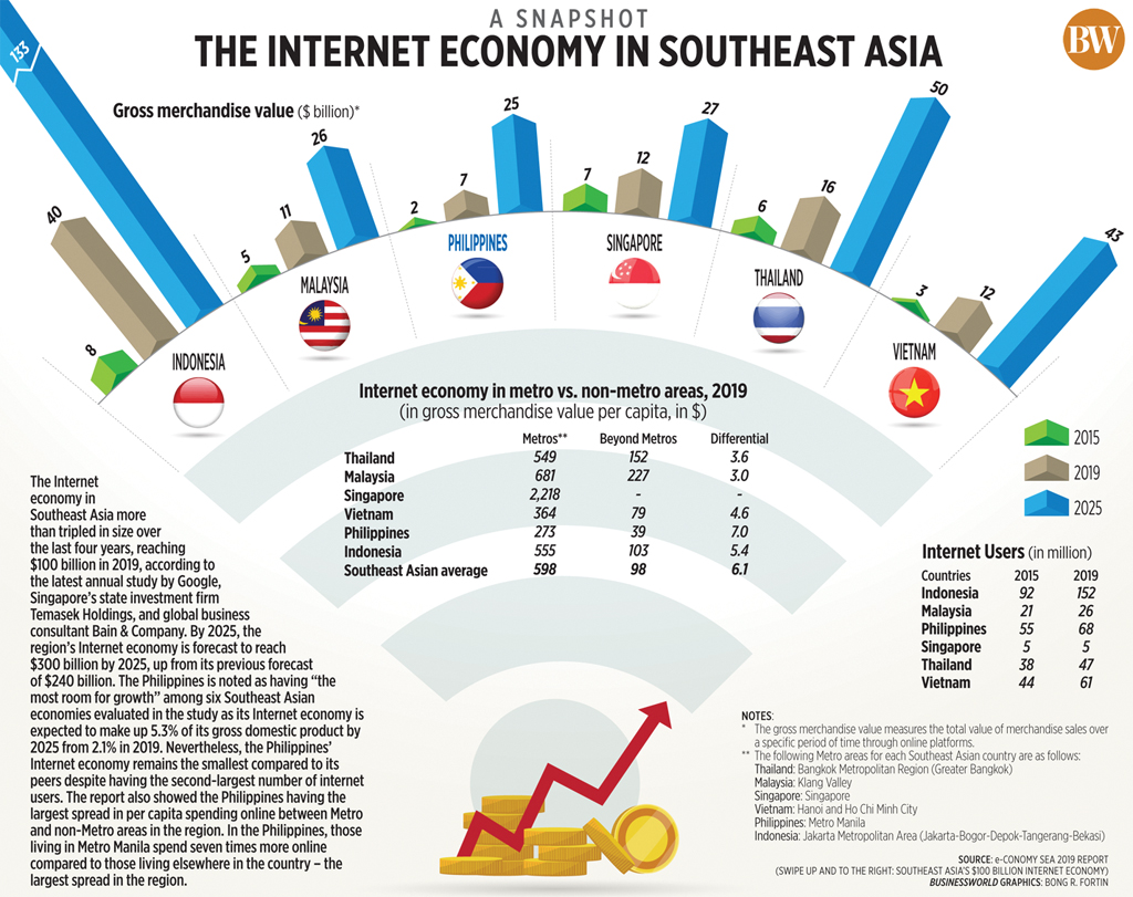 The internet economy in Southeast Asia