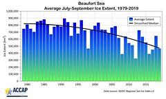 Beaufort Sea JAS Ice Extent