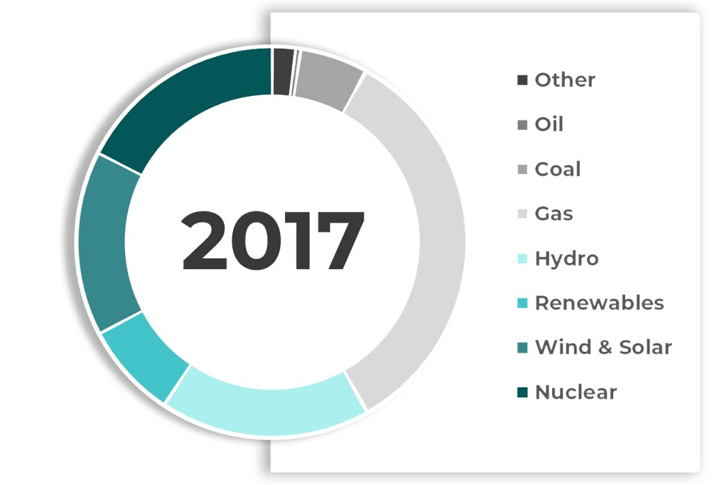 Chart Showing the Percentage of Types of Energy Used Throughout the UK - Oil, Coal, Gas, Hydro, Renewables. Wind and Solar, Nuclear