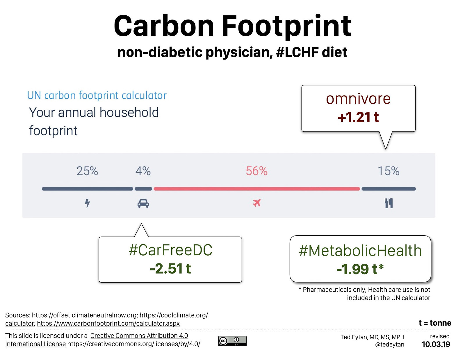 Calculating carbon footprint as a non-diabetic physician on an LCHF diet