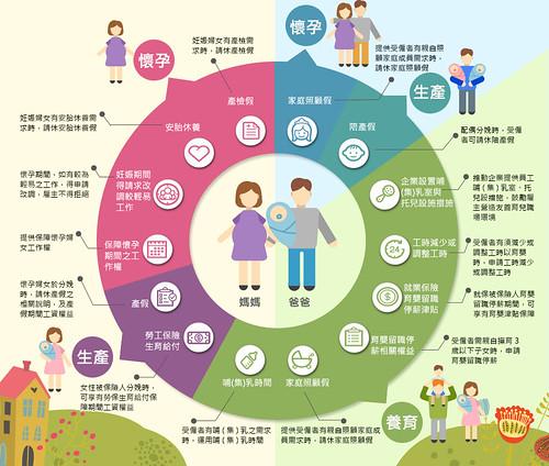 圖01.產假及育嬰留職停薪相關規定圖