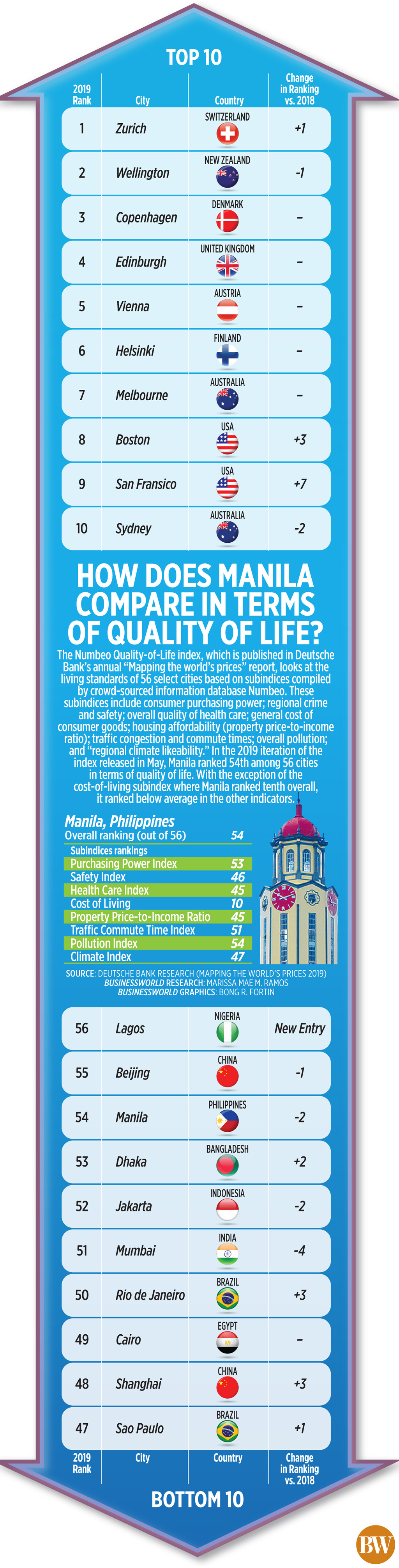 How does Manila compare in terms of quality of life?