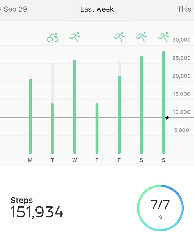 151,934 steps