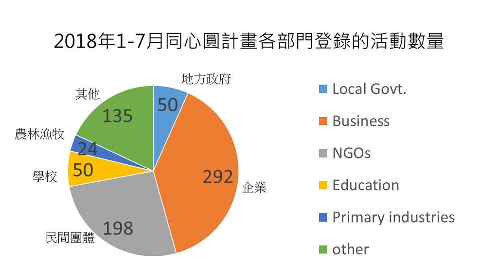 2018年近800件同心圓計畫,企業就提供了292件。圖片來源:台灣生物多樣性主流化研討會簡報資料
