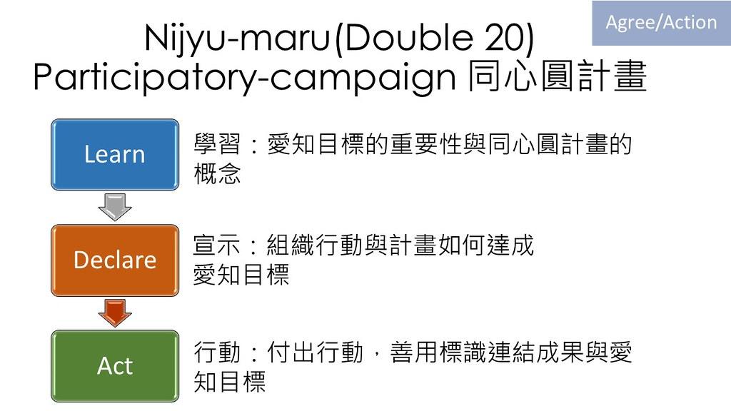 同心圓計畫以團體組織為單位,透過三步驟,就能貢獻生物多樣性。圖片來源:台灣生物多樣性主流化研討會簡報資料