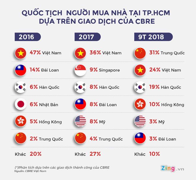 Tham khảo tỷ trọng khách hàng người nước ngoài mua nhà tại Việt Nam qua lượng giao dịch của CBRE.