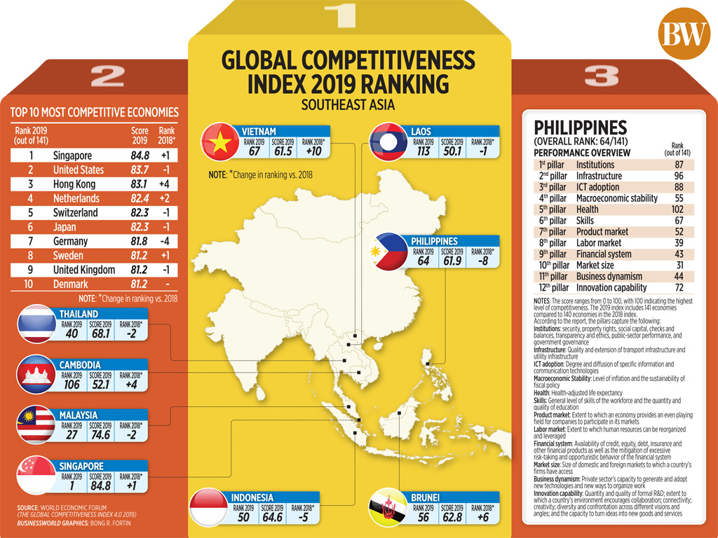 Global competitiveness index 2019 ranking
