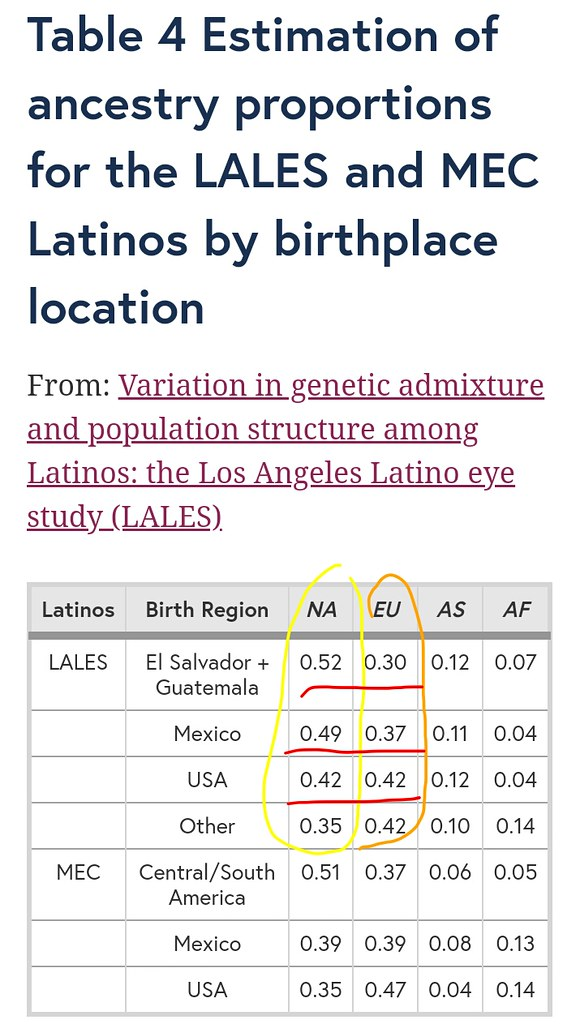NA (native American ancestry) -  increasing trend in Latinos from North (USA-lower percentage) to South (Mexico-higher percentage), (El Salvador- Guatemala - highest in study)