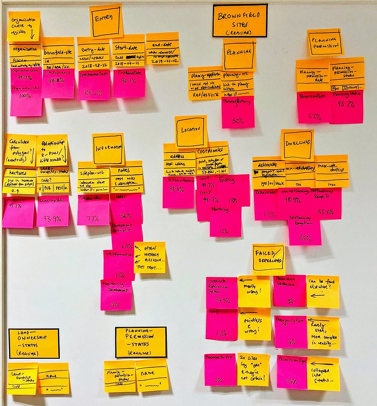 Post-it notes on a board - revisiting the brownfield sites data format
