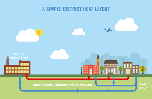 Simple District Heat Layout