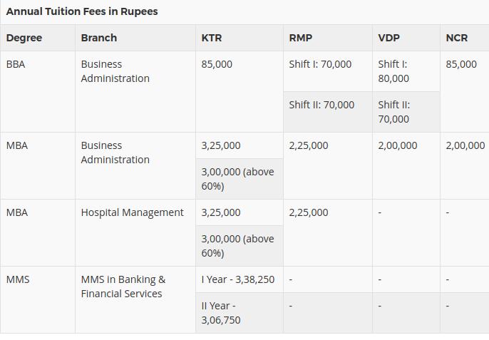 annual tution fee